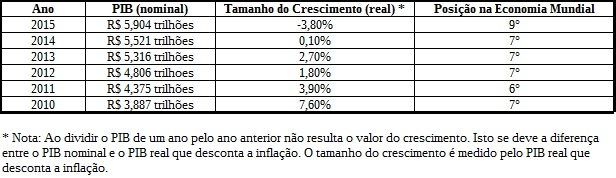 PIB Brasil