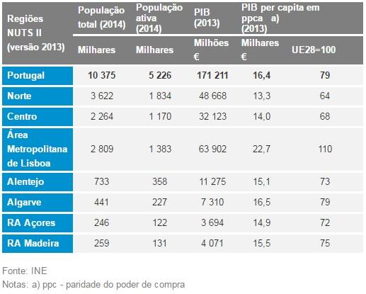 PIB Distritos Portugueses