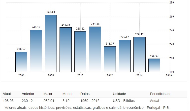PIB de Portugal
